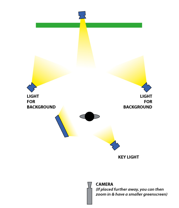 Graphic illustrating ideal way to light for green screen