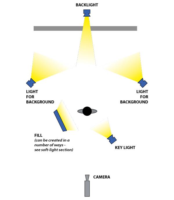 Graphic illustrating a basic lighting set up
