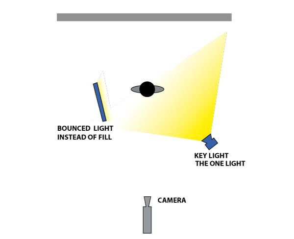 Graphic illustrating a very simple lighting set up