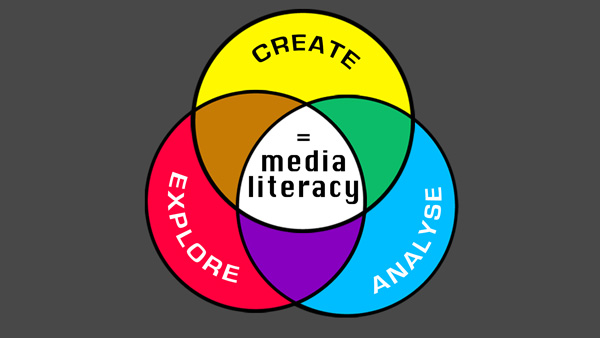 Venn diagram with media literacy in the intersection of creative, cultural, and critical